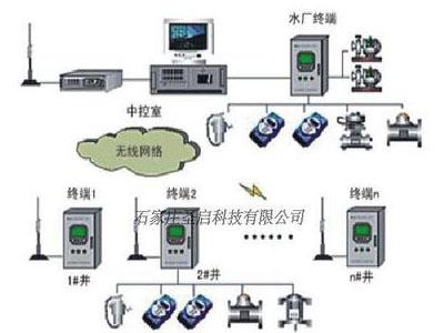 水厂水电站泵组智能一体化PLC监控系统