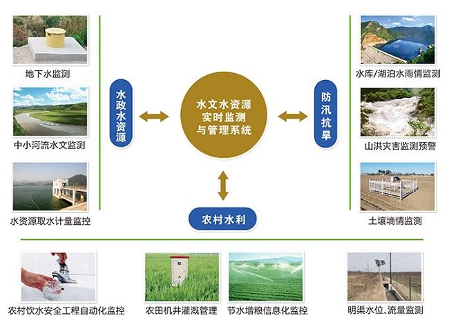 水文水资源监测管理系统