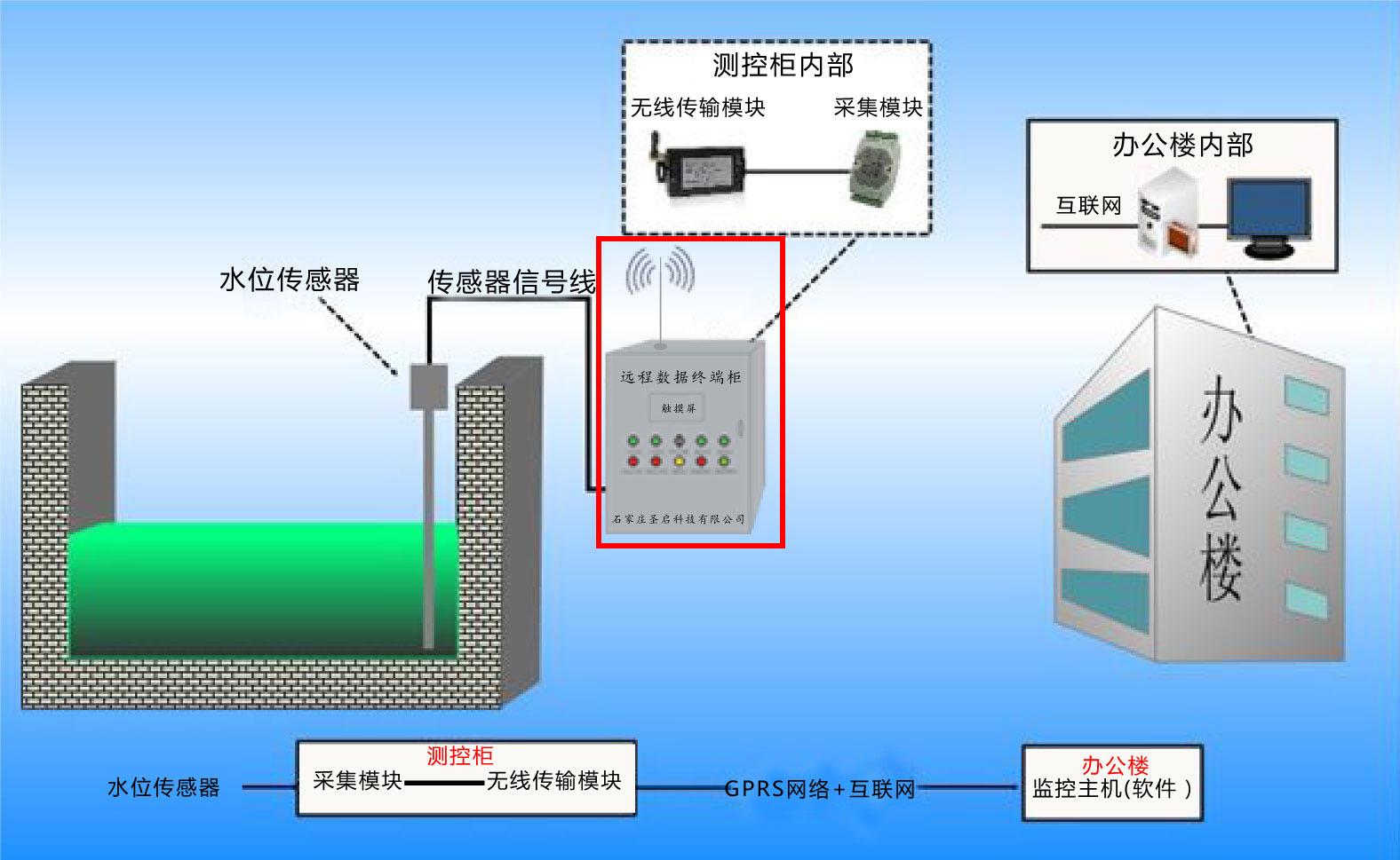 GPRS无线液位温度压力电流电压监测