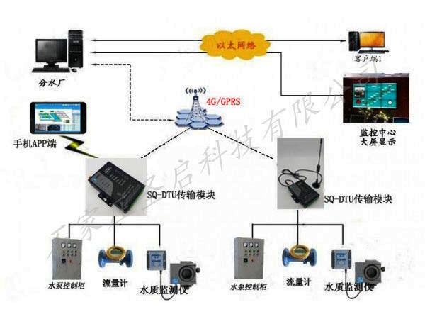 深井泵水泵GPRS远程无线控制报警系统