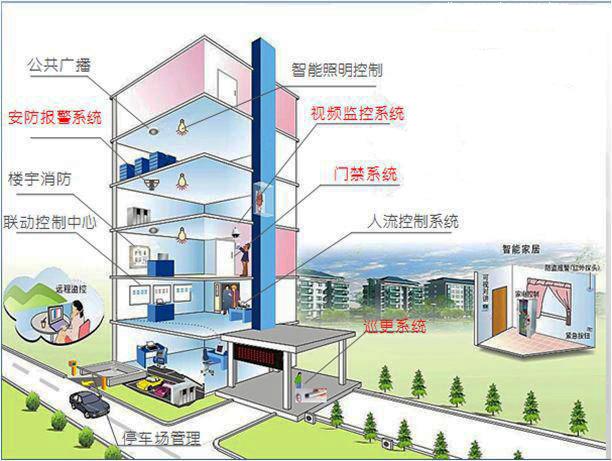智能楼宇自动控制
