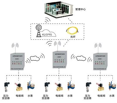 SQ-WX无线远程集中控制系统
